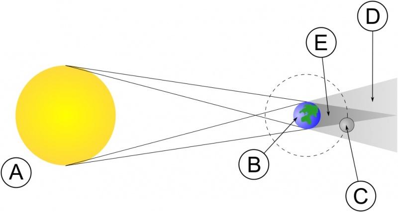 Układ ciał niebieskich w czasie zaćmienia Księżyca (źródło: wikimedia.org)