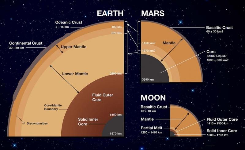 Ziemia, Mars i Księżyc - schemat porównujący budowę wewnętrzną (źródło: wikimedia.org)
