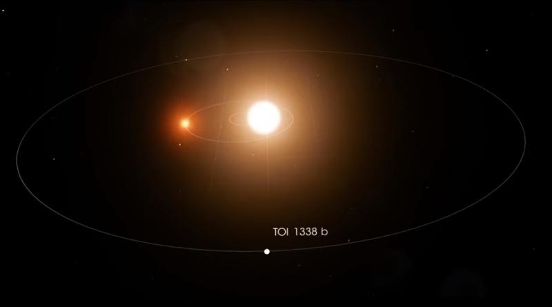 Planeta TOI 1338 b krąży wokół dwóch gwiazd! (źródło: youtube.com/screenshot)