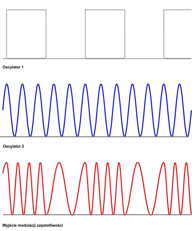 Modulacja częstotliwości dla dwóch oscylatorów