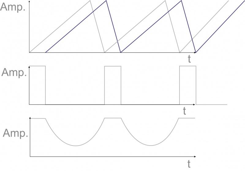 Wykres modulacji fazy  PaM