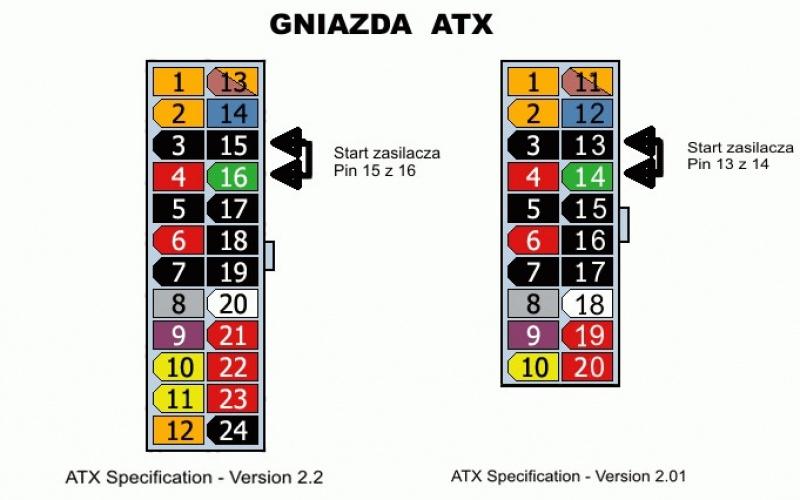 Schemat połączenia wtyczki zasilacza ATX, aby włączyć zasilacz